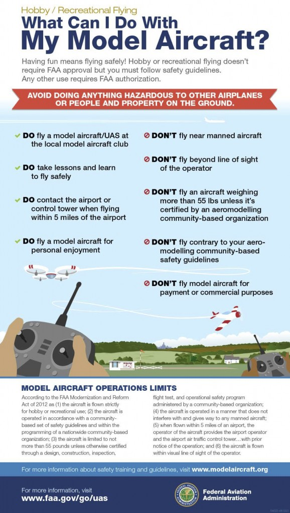 Academy of Model Aeronautics model aircraft infographic